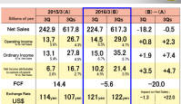 Nikoni kaameraäri müügitulu langes kolmandas kvartalis 13,8%, kasum oodatust suurem